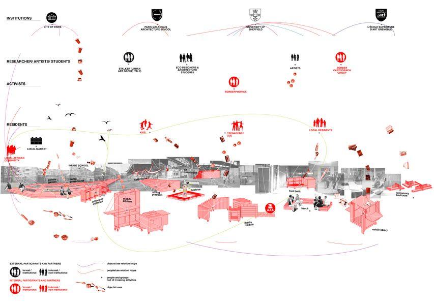 Atelier D'architecture Autogérée Mapping Relations Between