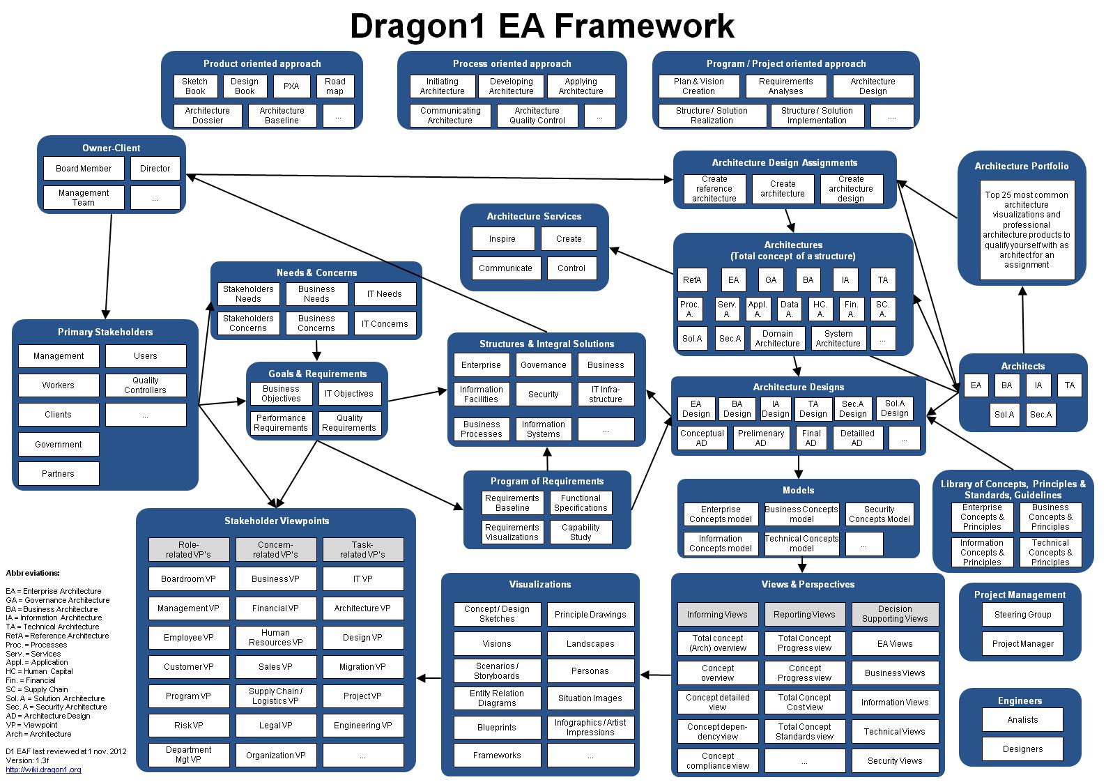 Diagrams application landscape diagram dragon1 supply chain dragon1 ea framework enterprise architecture pinterest 1ff63f47cdc9aee60e87aaf83dfcbb22 209065607676486558 diagrams application landscape diagram dragon1 pooptronica Gallery