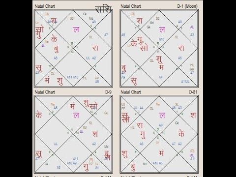 North Indian Astrology Chart And South Indian Astrology Chart With