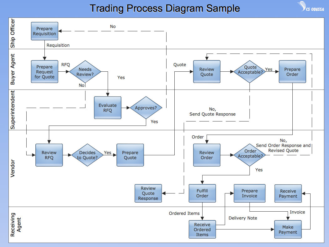 Conceptdraw samples business processes flow charts for Design review process template