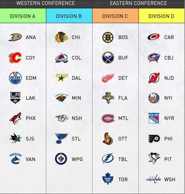 Nhl Realignment Now Official Wild Card Playoffs Four Divisions For Next Season Hockey Season Blackhawks Hockey Hockey Teams
