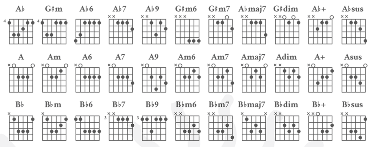 Guitar Chordsg 1464578 Musical Pinterest Guitar Chords