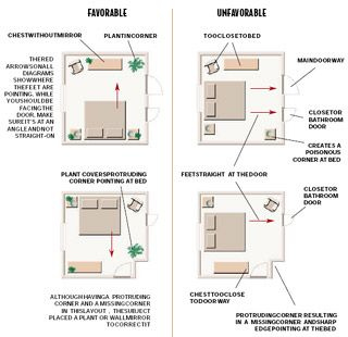 ∆ Feng Shui...Bedroom layout. | Feng shui bedroom layout ...