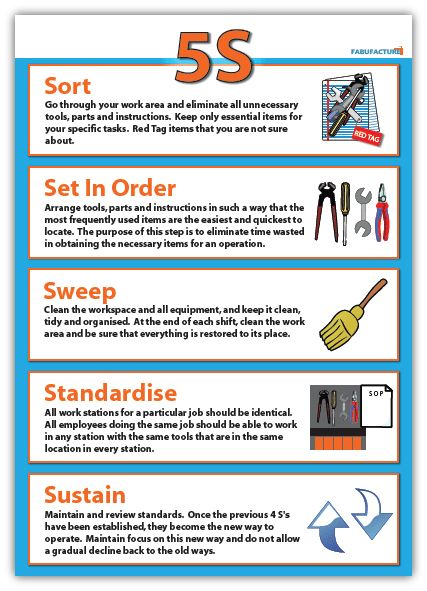 5S of lean posters - Google Search | SCRUM | Pinterest | Process ...