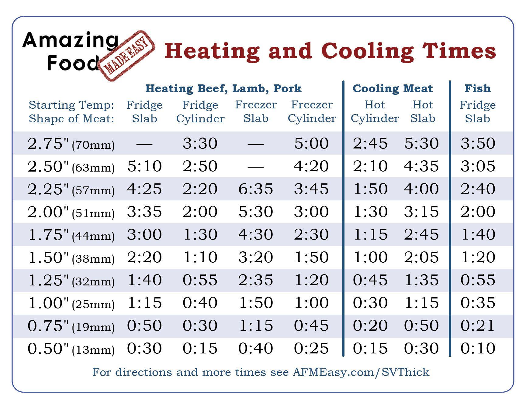 Sous Vide Timing Ruler Instructions Sous Vide Sous Vide Cooking