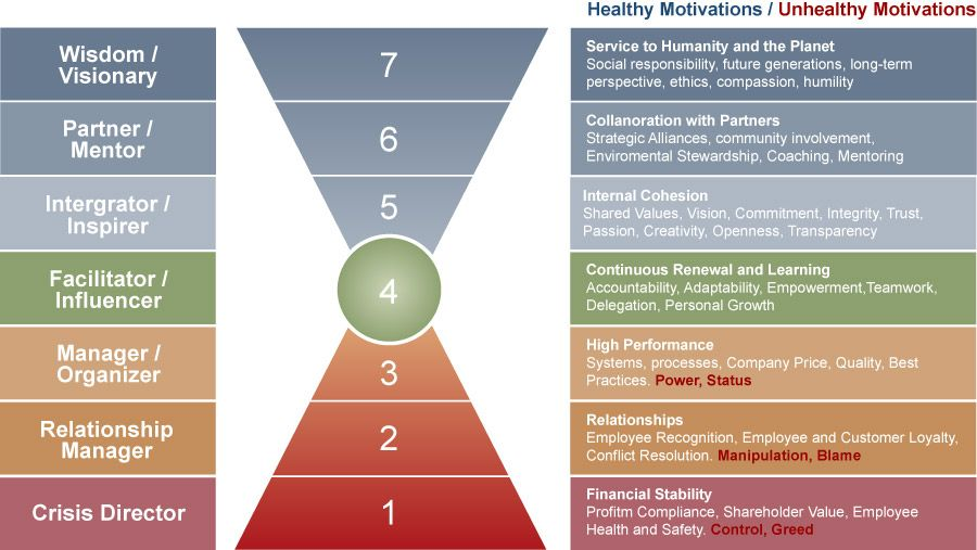 Seven Levels Of Leadership Consciousness