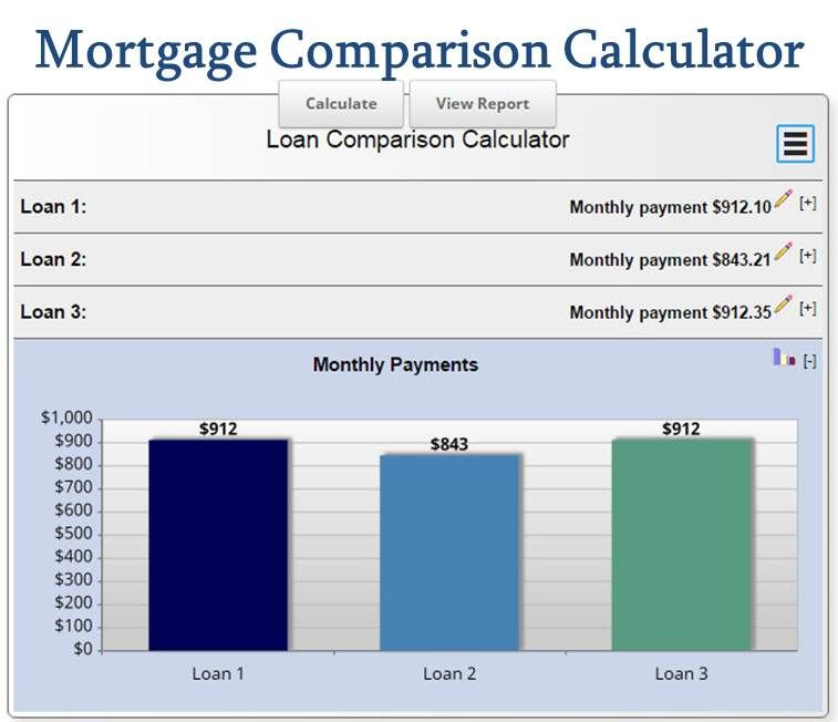 Mortgage Calculation With A Mortgage Comparison Calculator Mls Mortgage Mortgage Comparison Mortgage Loan Calculator Mortgage Amortization