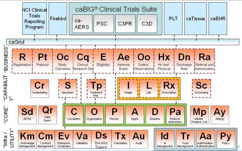 BIG Health Enterprise Service Periodic Table with elements - copy periodic table of elements ya