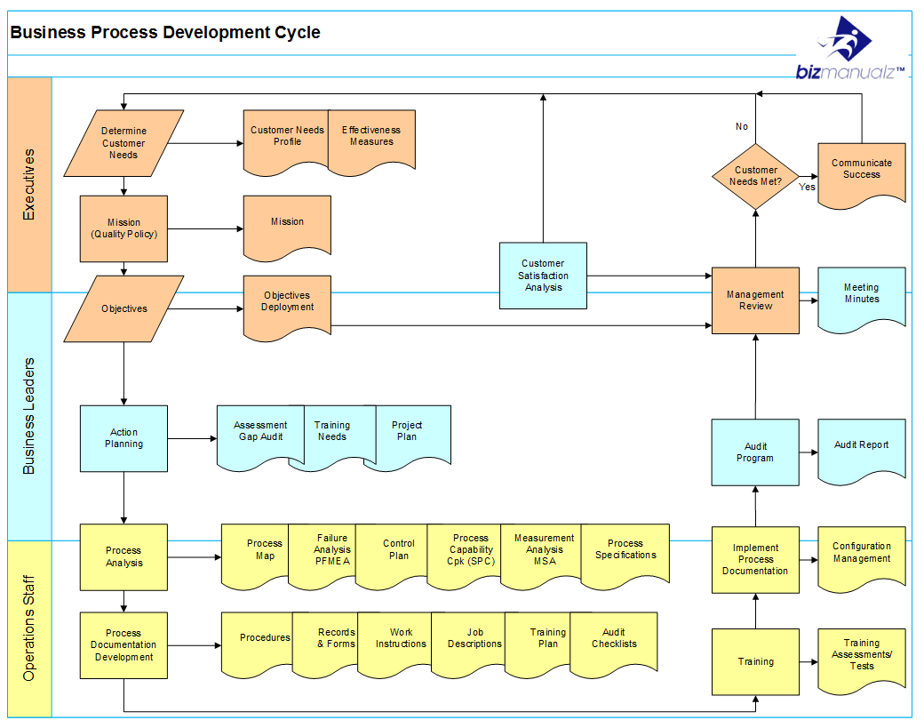 Vendor Process Map  Iso Quality Management Systems
