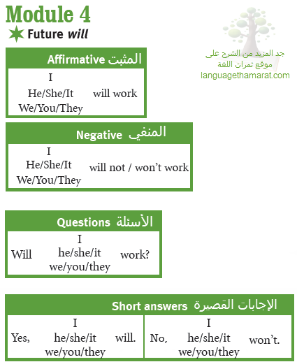 شرح قاعدة المستقبل Future أول ثانوي Traveller1 Grammar English Grammar Linguistics