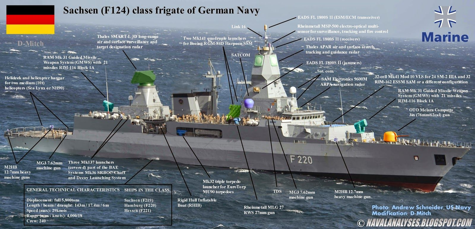 Naval Analyses Sachsen Class Frigates Of The German Navy
