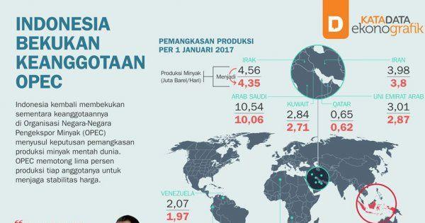 Indonesia Bekukan Keanggotaan OPEC