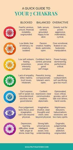 the ultimate guide to the 7 chakras for beginners  chakra