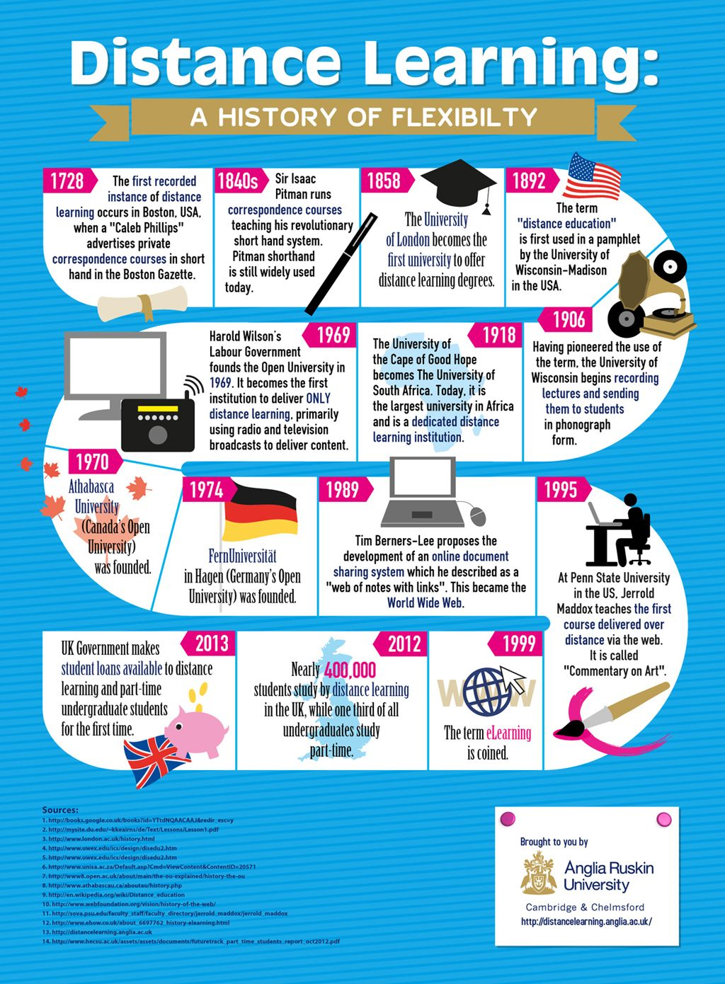The History Of Distance Learning Infographic Distance Education Distance Learning Learning Courses