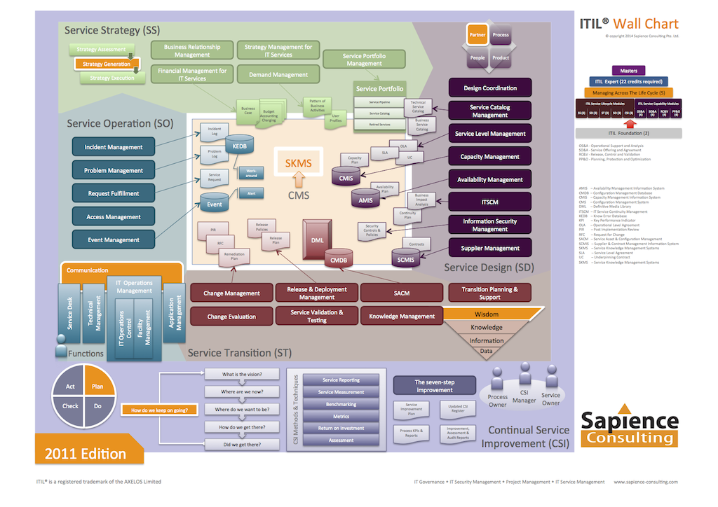 Pin by vegard rydh on itil oversikt pinterest project management also charts ganda fullring rh