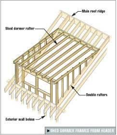 Framing Gable and Shed Dormers Tools of the Trade
