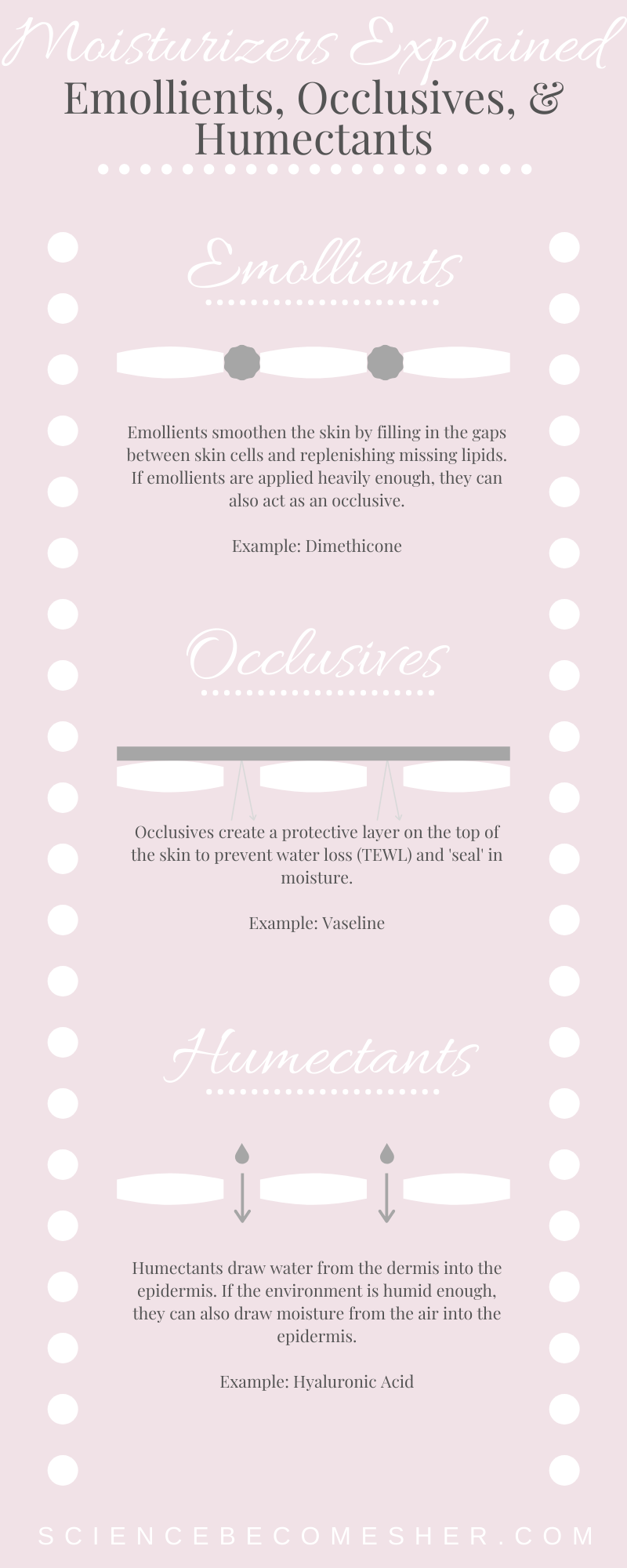 Whats The Difference Between Emollients Occlusives Humectants Read This To Find Out All About Moisturizer Emollient Basic Skin Care Routine Oily Skin Care