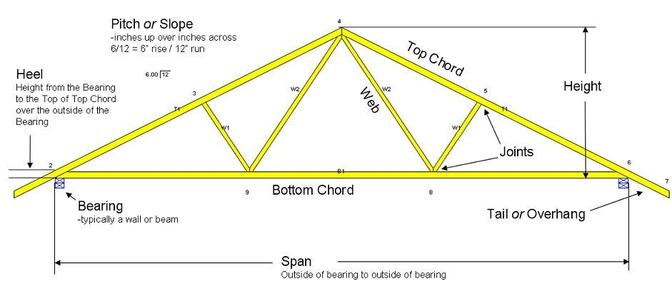 Truss Components Building Diagrams Pinterest