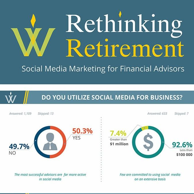 WealthVest  Social Media Marketing Survey--multi-page infographic flowing from the survey results attached by PS_design