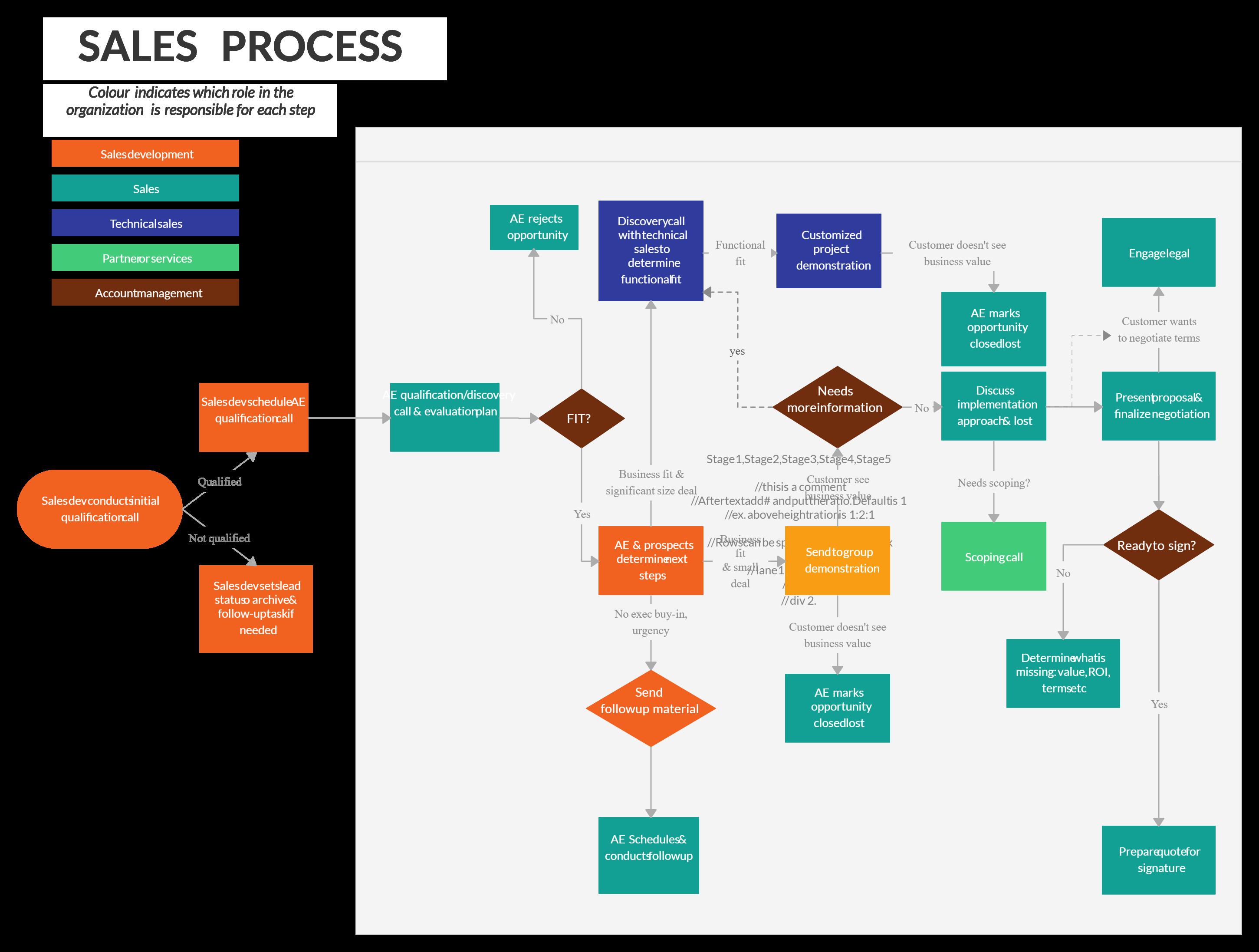 Sales Process Process Flow Chart Sales Process Flow Chart