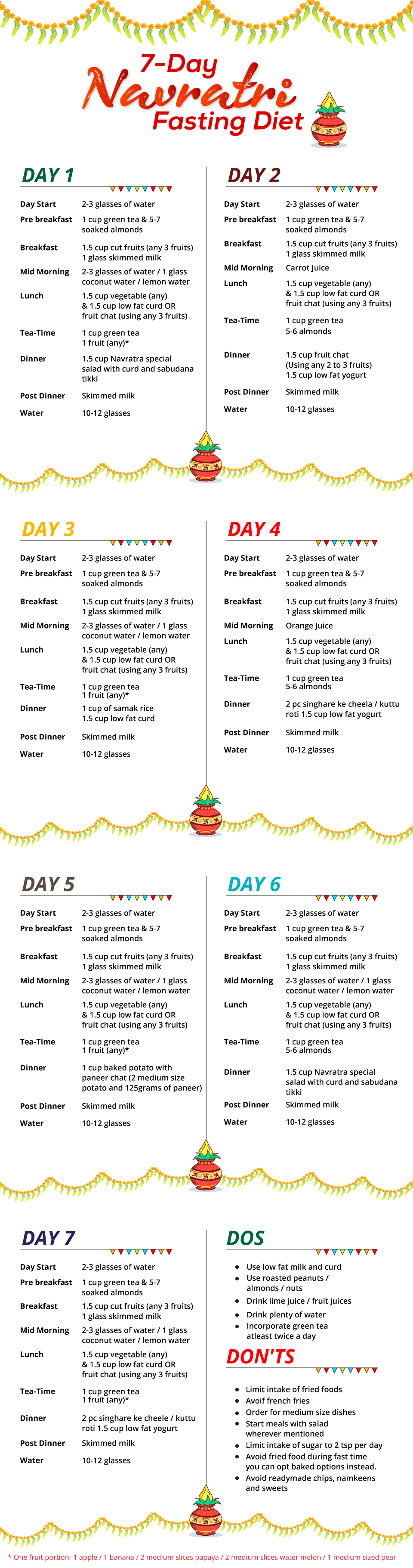Navratri fasting diet also bhavi pinterest bodies food and weight loss rh