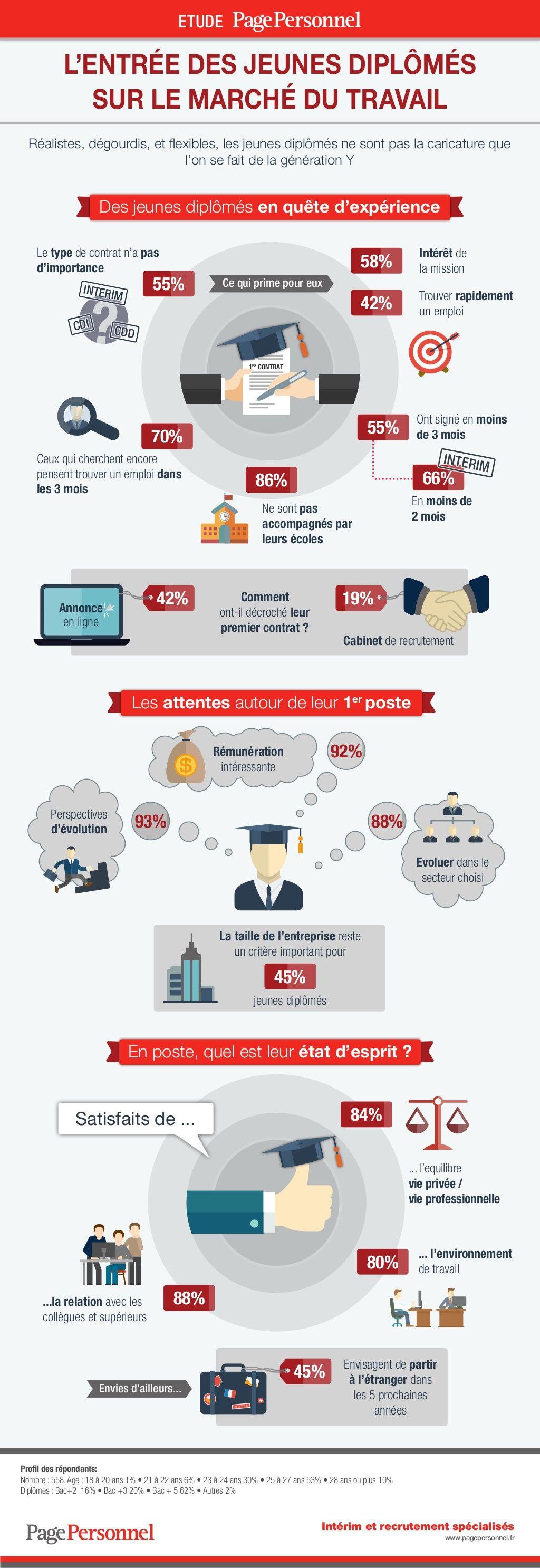 infographie  insertion professionnelle des jeunes