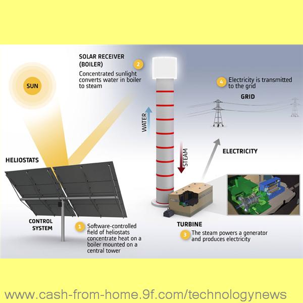 Solar Power System Concentrated Solar Power Solar Energy Solutions Solar Power Energy