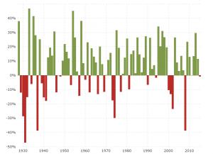 S P 500 Historical Annual Returns Stock Market Stock Market Index Investing