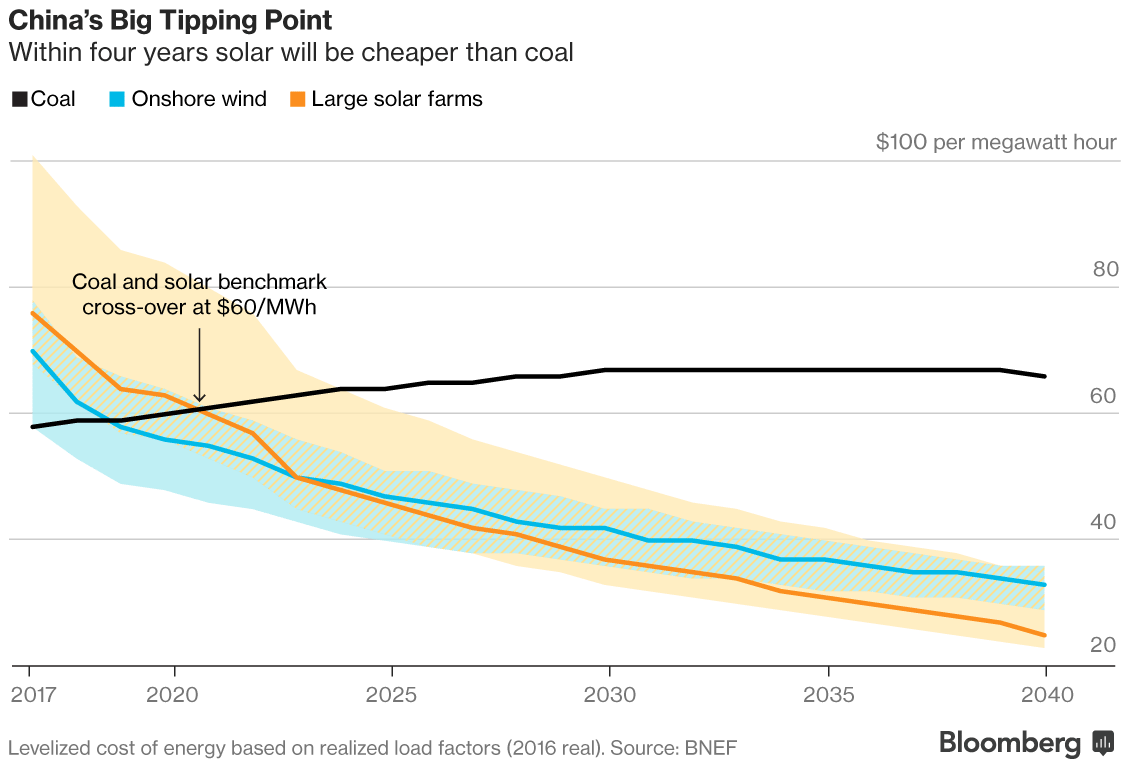 Возобновляемая энергетика: счастье лишь во второй половине века? – Telegraph
