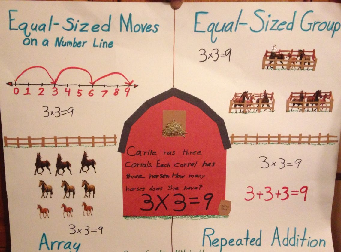 Multiplication Strategies Number Line Equal Sized Groups