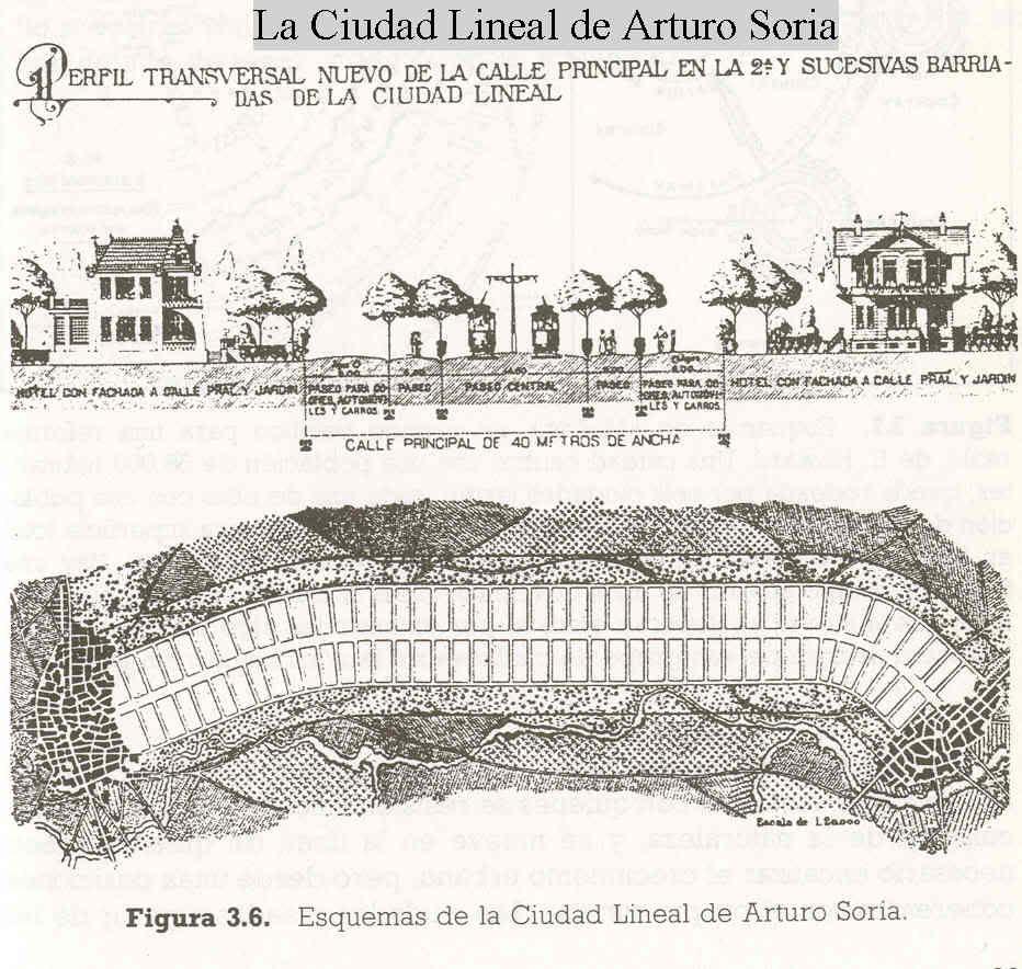 Ciudad Lineal de Arturo Soria 18441920 en Madrid  Ciudad