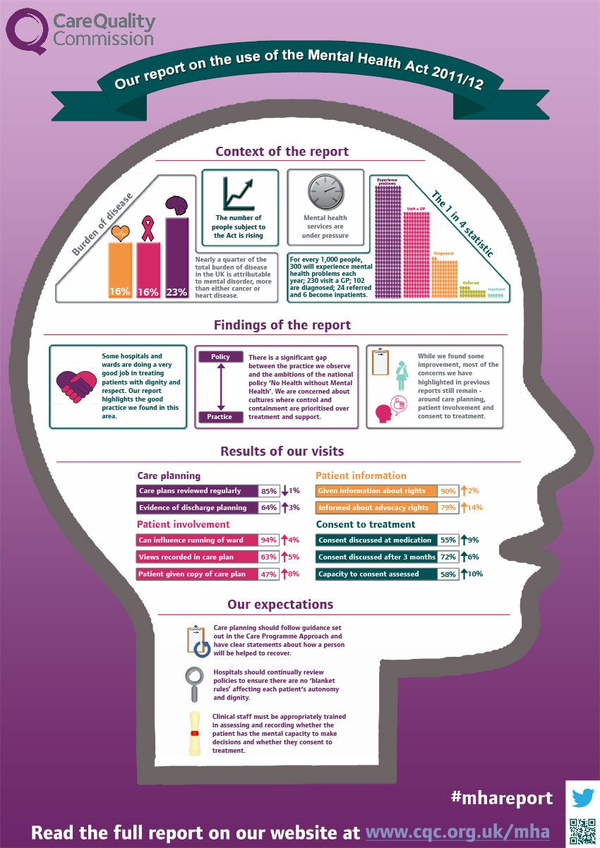 Pin On Mental Health Infographics