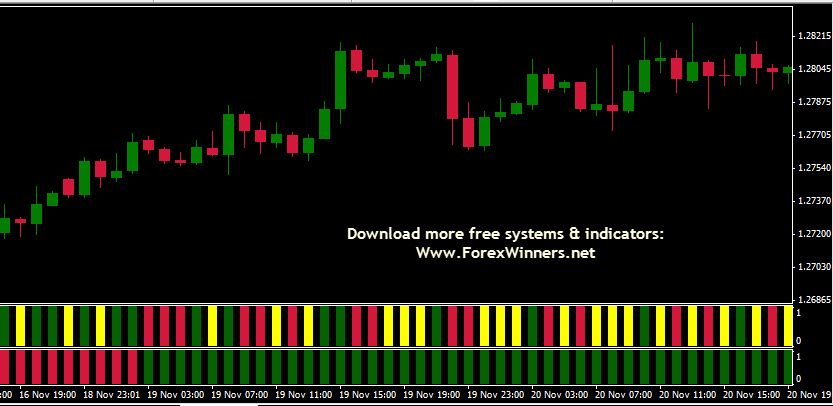 Forex Trendsetter With Images Forex Free Download Trend Setter