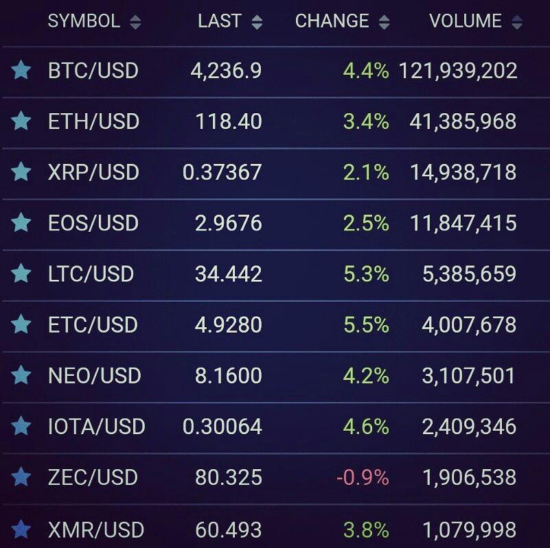 Cryptocurrencies Bitfinex Currency Exchange Bitcoin Usd Price Btc Eth Ltc Xrp