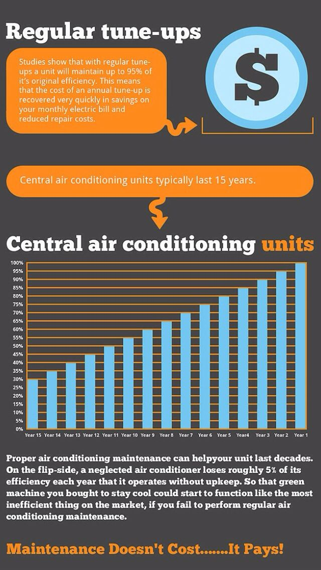 Pin on HVAC, Heating, Ventilation & Air Conditioning Forms