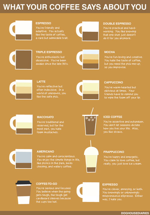 For the Lovers of Coffee I find this to be VERY true….. I'm an iced coffee, frappuccino person and you?