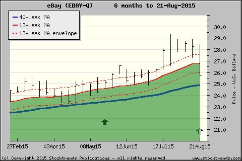 Stock Trends Chart Of Ebay Ebay Click For More St Charts Trend Report Trending Ebay