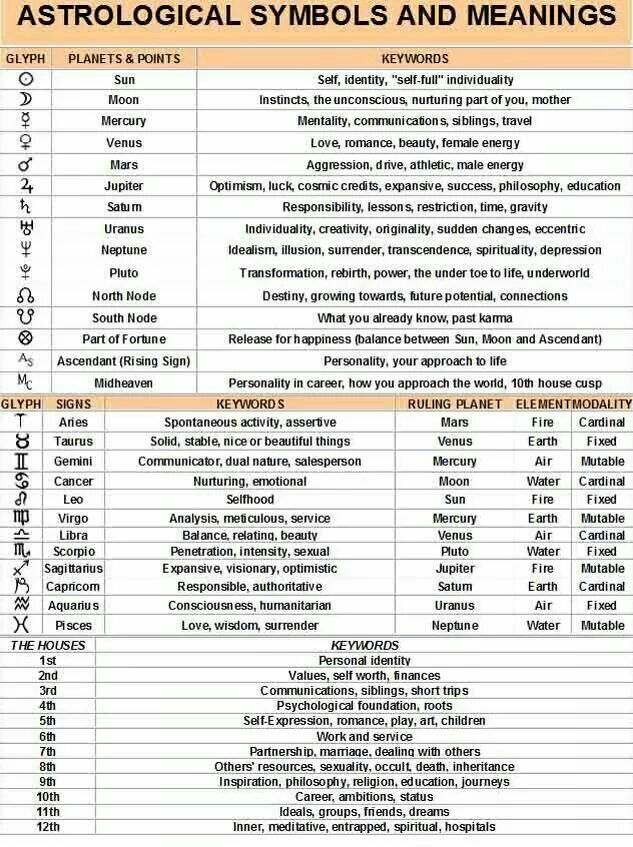 Astrological Symbols Meanings Planets Pinterest