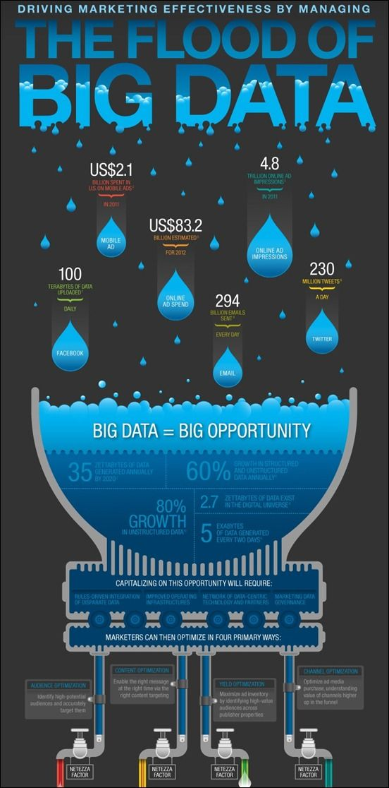 The Flood Of Big Data 3 Infographic Poster Infographic Poster