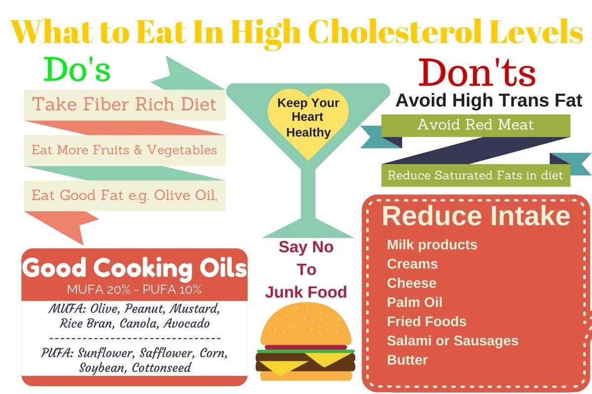 Five Ways to Lower Cholesterol Naturally - Cooking Light