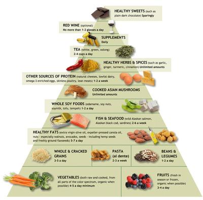 the food pyramid for an anti inflammatory diet for my rheumatoid arthritis fibromyalgia 3