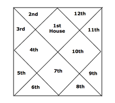 vedic astrology chart reading