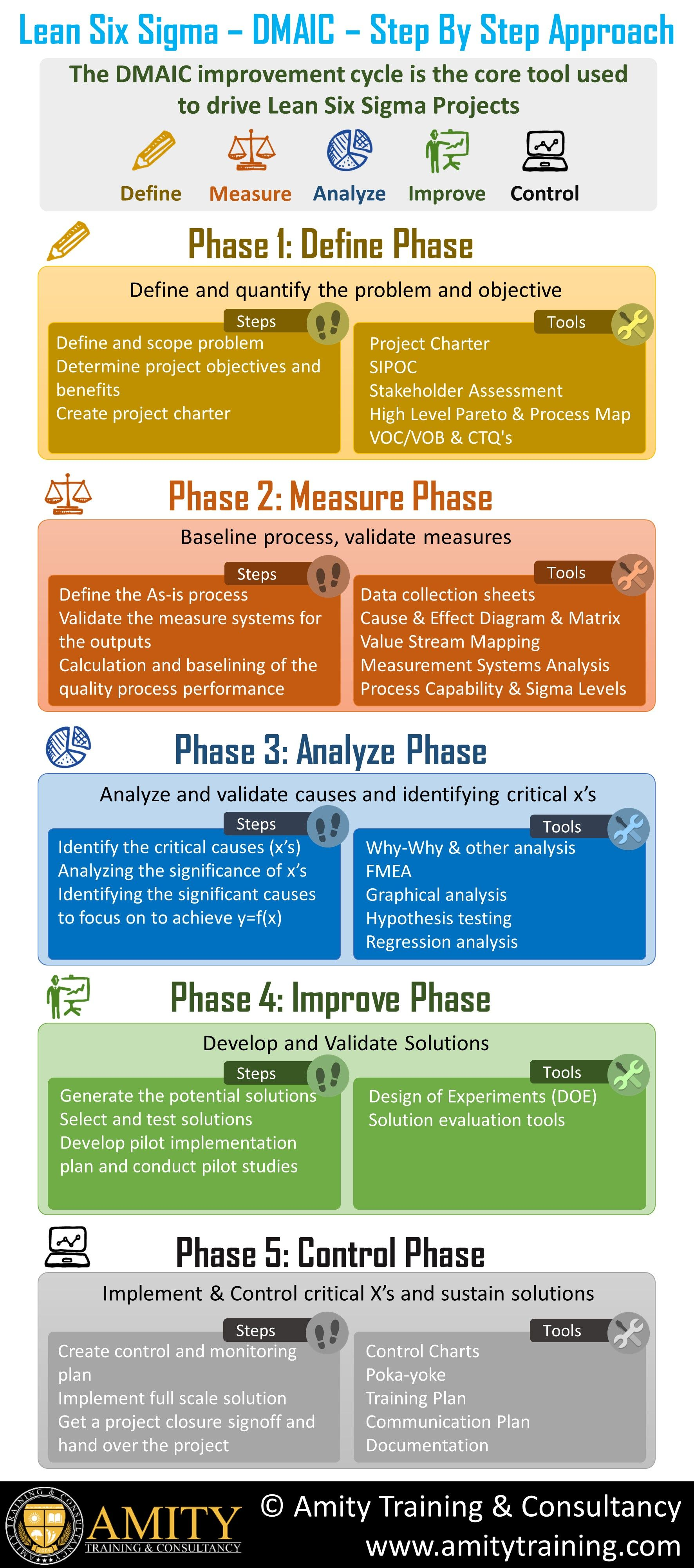 Dmaic Is A Problem Solving Approach From The World Of Six Sigma