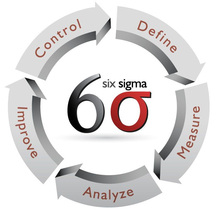 Lean Six Sigma And Your It Department Lean Six Sigma Business Management Degree Change Management