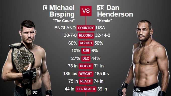 Ufc 204 Michael Bisping Vs Dan Henderson 2 Odds And More Http Www Eog Com Mma Ufc 204 Bisping Vs Henderson 2 Odds Ufc Fight Night Ufc Ufc News