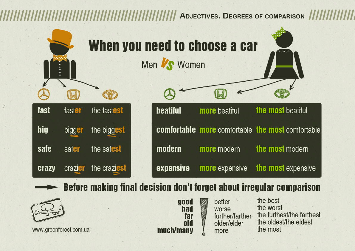 Adjectives Degrees Of Comparison Infographic English Grammar Prepared By Katya Tsymbalyuk