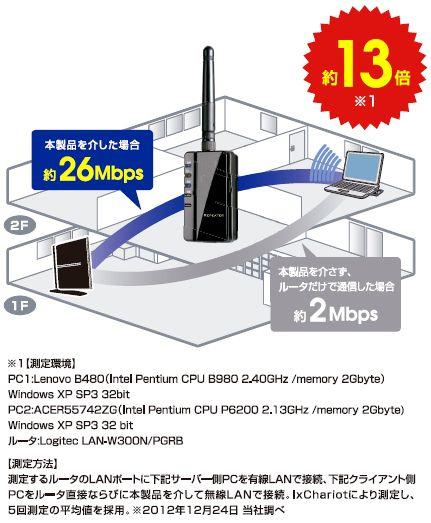Wi Fiの電波が届かない 届きにくい部屋がある方 画像あり Wifi