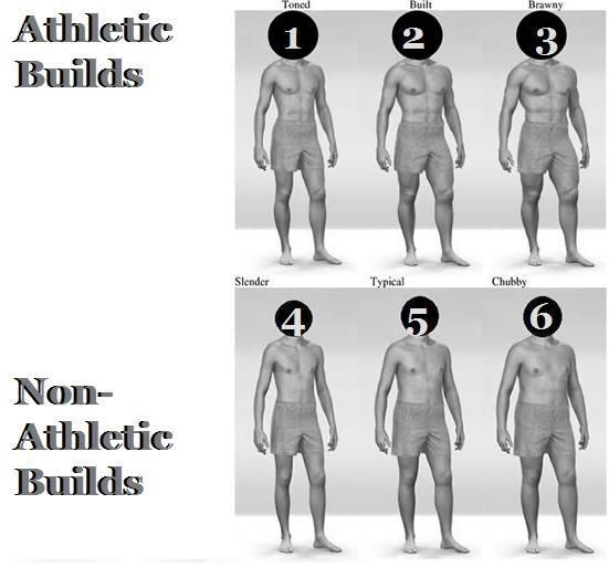 Body Type Chart For Men Capstone Elements Pinterest Man Style