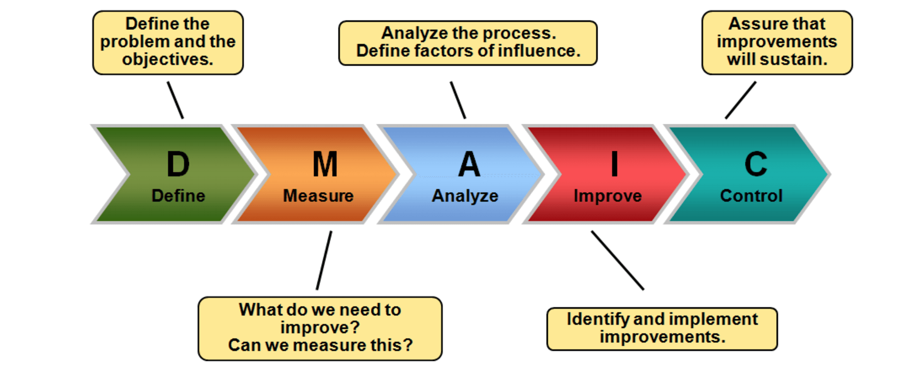 six sigma process improvement Lean six sigma is designed to improve the quality of process outputs by finding and removing the causes of errors and variation (inconsistency) within your business processes, particularly in the manufacturing and business sectors.