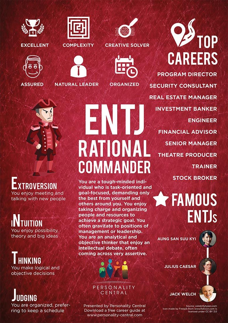 Epic List of Famous People With ENTJ Personality ...